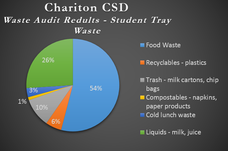 Chariton Community School District Waste Audit Results