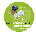 Easy Energy and Material Savings