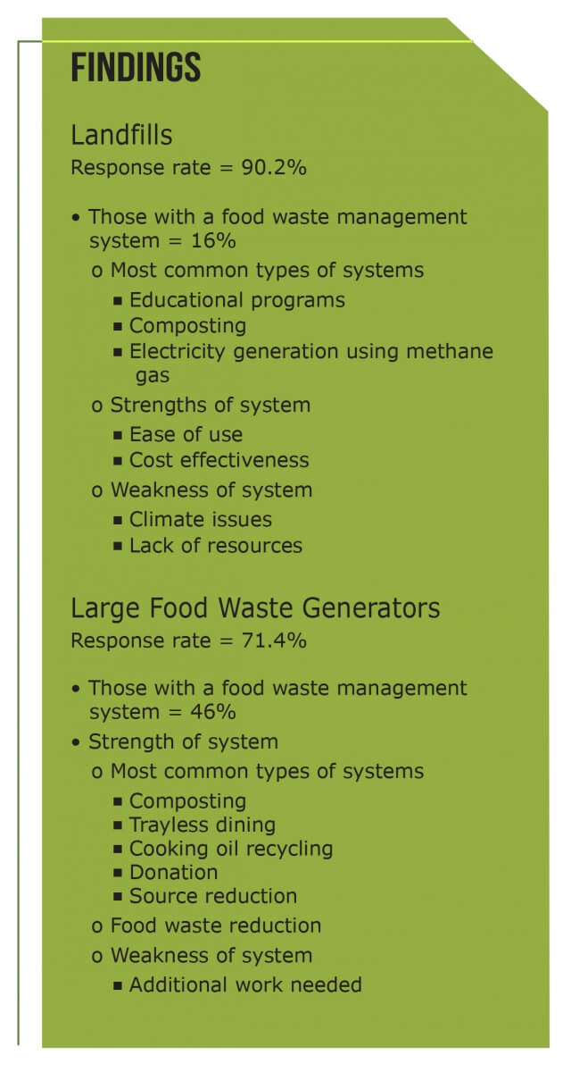 Iowa Food Waste Market Research Findings - 2013