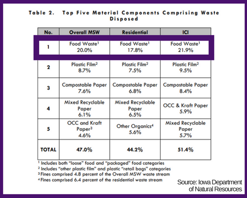 Material Components Comprising Waste Disposed